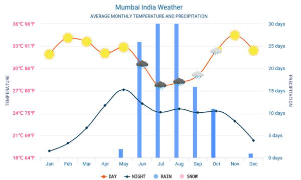 Thời tiết ở Mumbai