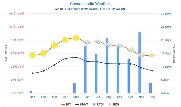 Thời tiết ở Chennai