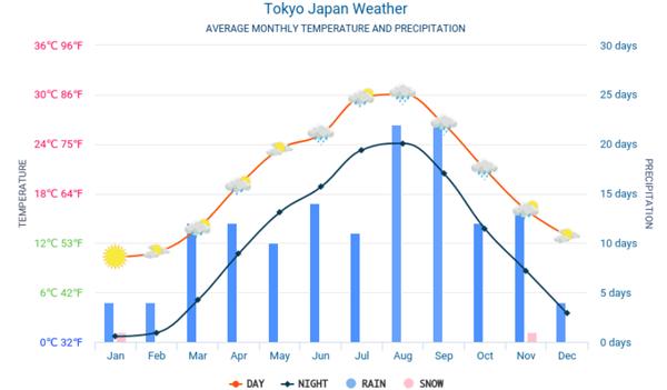 Thời tiết, khí hậu ở Tokyo